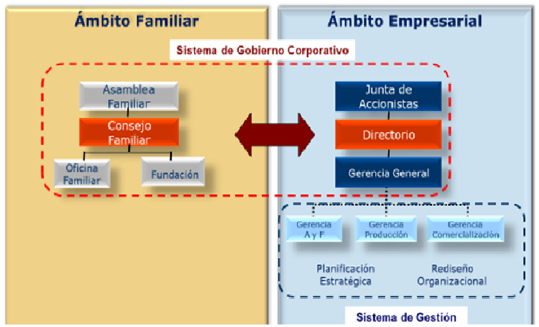 Tabla gobierno corporativo familiar